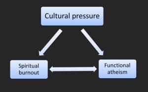 Cultural pressure hebrews hierarchy